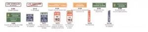 Señales de tráfico: Señales de Orientación, Localización