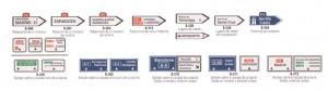 Señales de tráfico: Señales de Orientación, Dirección